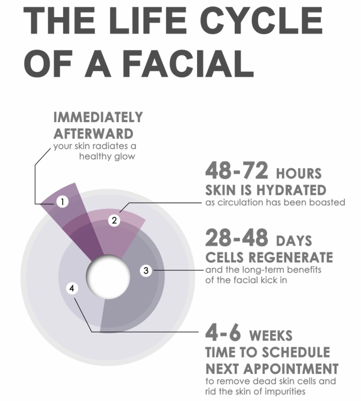 Facials: The Beauty Ritual You Need In Your Life